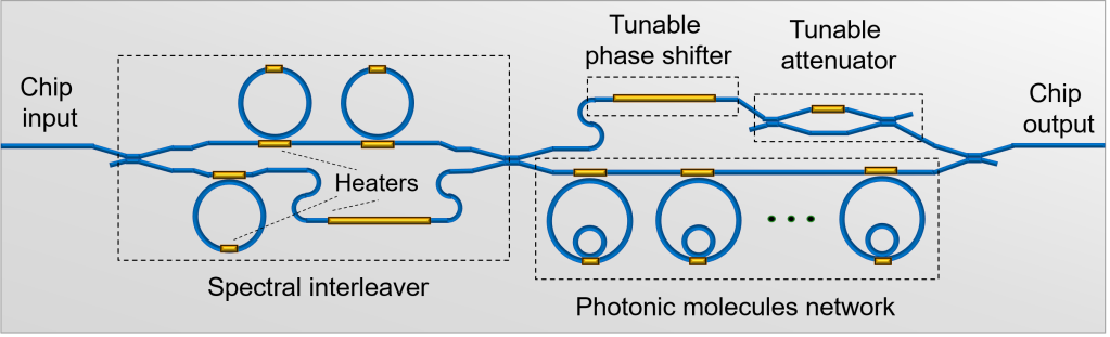 Integrated spectral shaper and modulation transformer