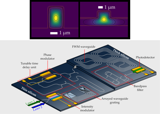 Silicon nanophotonic chip