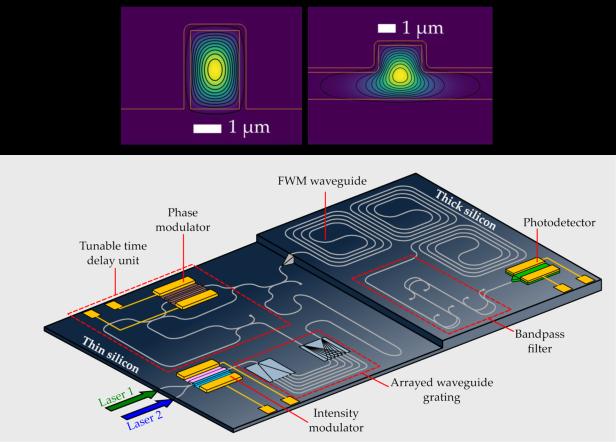 Silicon nanophotonic chip