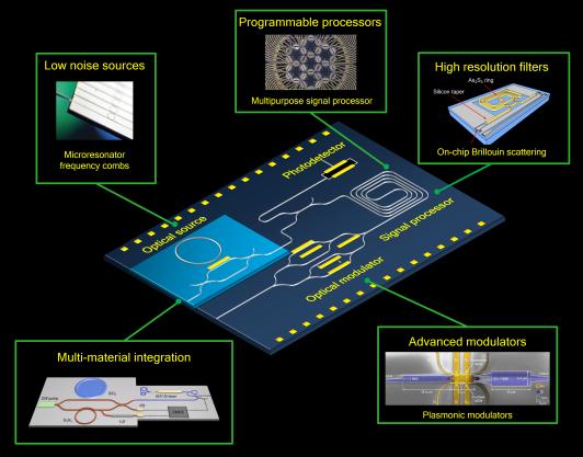 nature photonics integrated mwp